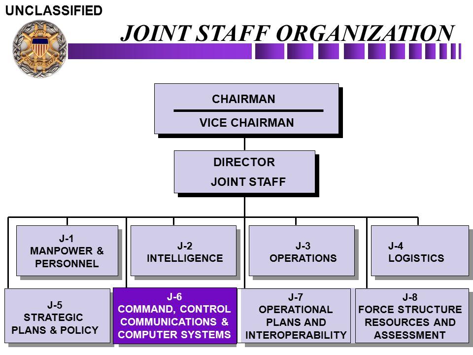 J-7 OPERATIONAL PLANS AND INTEROPERABILITY J-7 OPERATIONAL PLANS AND INTEROPERABILITY J-8 FORCE STRUCTURE RESOURCES AND ASSESSMENT J-8 FORCE STRUCTURE