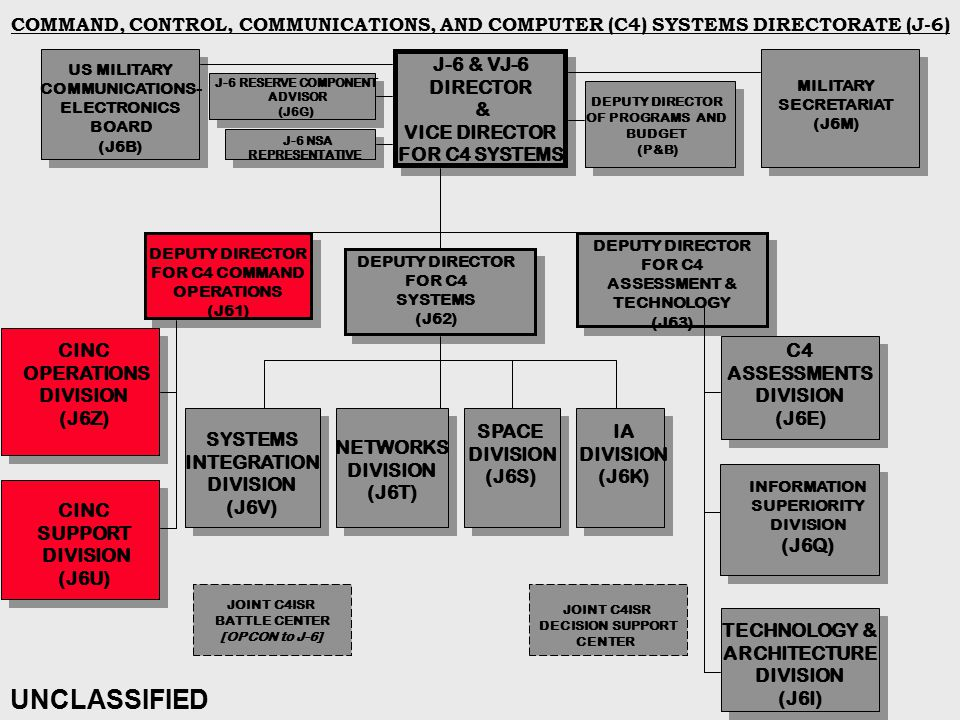 COMMAND, CONTROL, COMMUNICATIONS, AND COMPUTER (C4) SYSTEMS DIRECTORATE (J-6) J-6 & VJ-6 DIRECTOR & VICE DIRECTOR FOR C4 SYSTEMS DEPUTY DIRECTOR FOR C