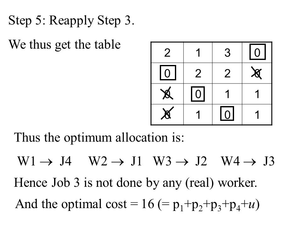 Step 5: Reapply Step 3. We thus get the table 2130 0220 0011 0101 Thus the optimum allocation is: W1  J4 W2  J1 W3  J2 W4  J3 And the optimal cost