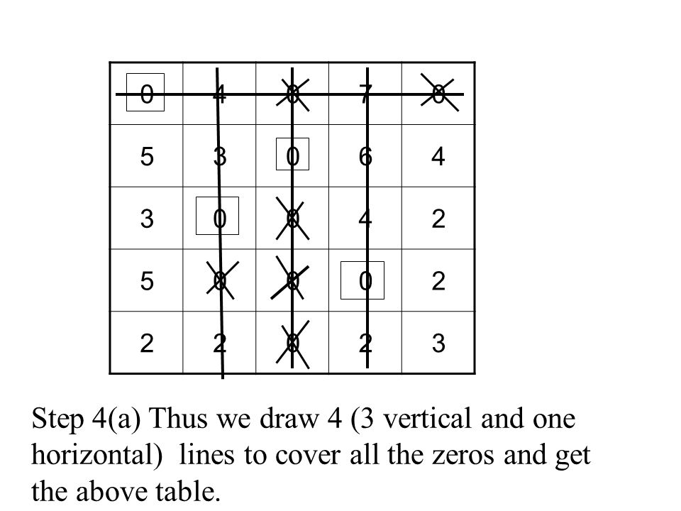 Step 4(a) Thus we draw 4 (3 vertical and one horizontal) lines to cover all the zeros and get the above table.