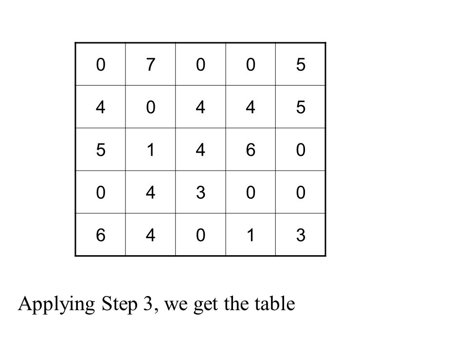 Applying Step 3, we get the table