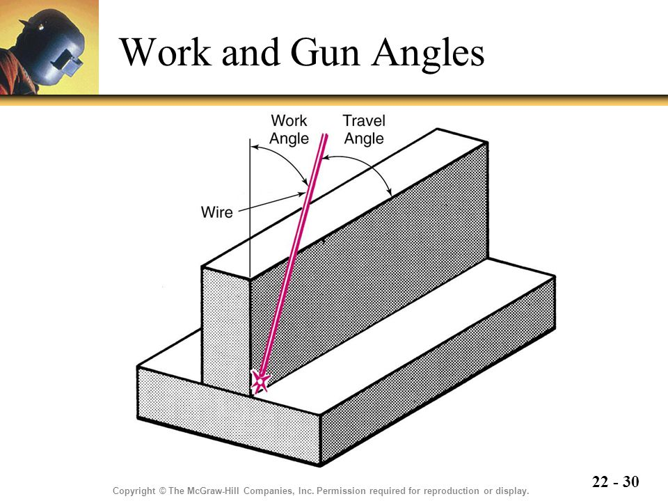 22 - 30 Work and Gun Angles Copyright © The McGraw-Hill Companies, Inc.
