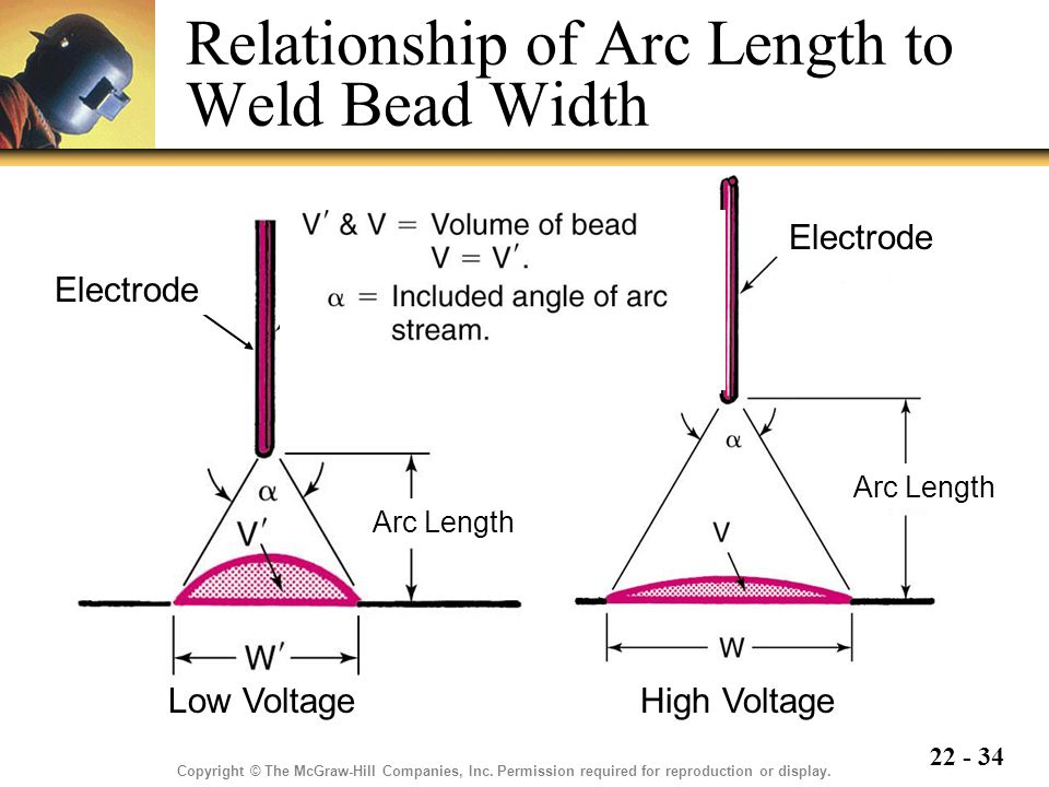 22 - 34 Relationship of Arc Length to Weld Bead Width Copyright © The McGraw-Hill Companies, Inc.