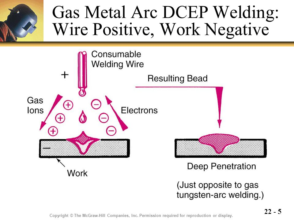 22 - 5 Gas Metal Arc DCEP Welding: Wire Positive, Work Negative Copyright © The McGraw-Hill Companies, Inc.