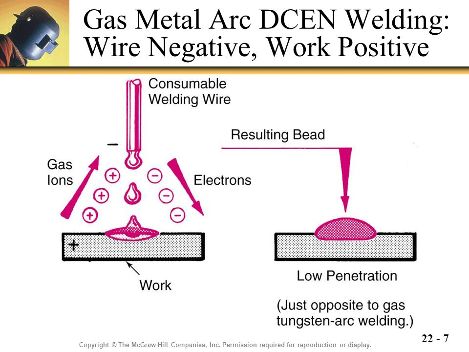 22 - 7 Gas Metal Arc DCEN Welding: Wire Negative, Work Positive Copyright © The McGraw-Hill Companies, Inc.