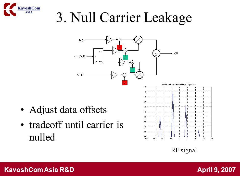 KavoshCom Asia R&D April 9, 2007 3. Null Carrier Leakage Adjust data offsets tradeoff until carrier is nulled RF signal