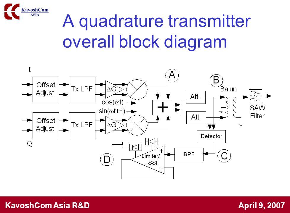 KavoshCom Asia R&D April 9, 2007 A quadrature transmitter overall block diagram