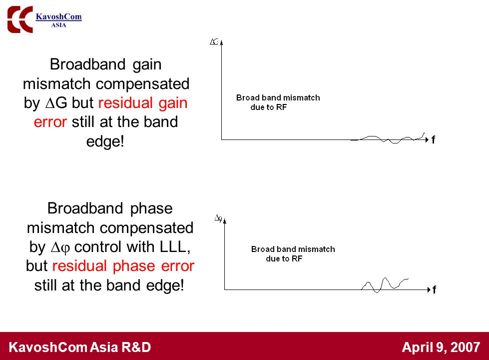 KavoshCom Asia R&D April 9, 2007 Broadband gain mismatch compensated by  G but residual gain error still at the band edge! Broadband phase mismatch c