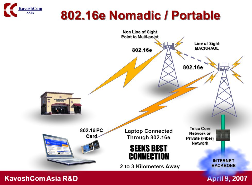 KavoshCom Asia R&D April 9, 2007 INTERNETBACKBONE Telco Core Network or Private (Fiber) Network Non Line of Sight Point to Multi-point 802.16e 802.16e