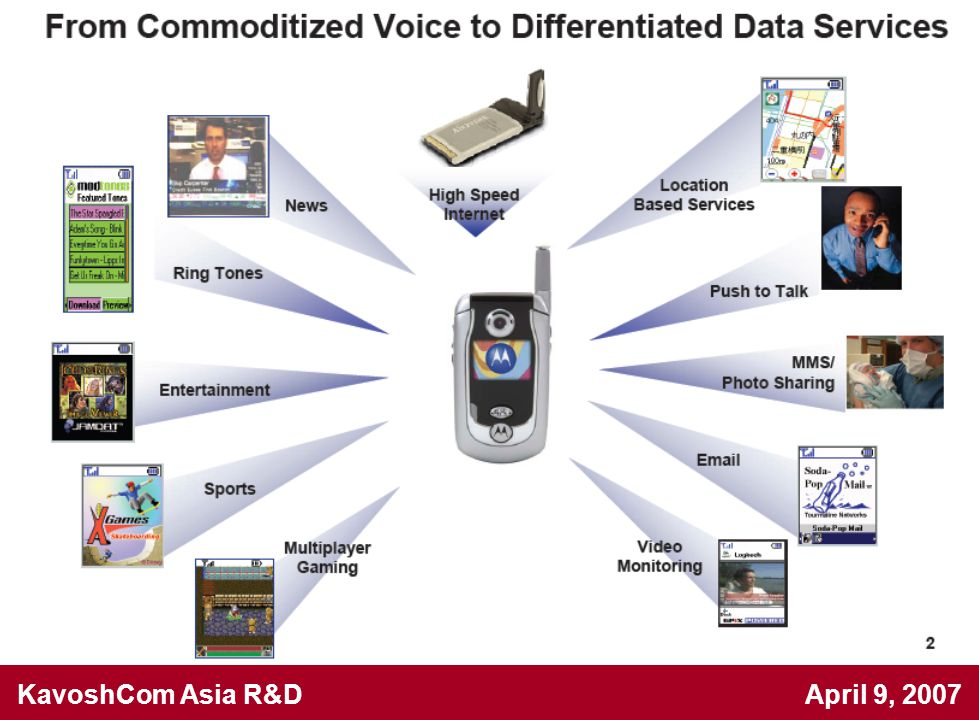KavoshCom Asia R&D April 9, 2007 Modulation Gain Errors Causes image sideband AM at double the 'data' frequency
