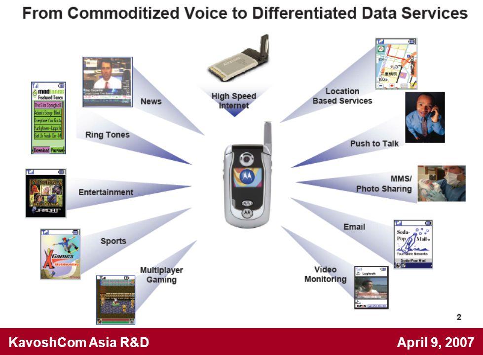 KavoshCom Asia R&D April 9, 2007 LO feed through minimization process  Use a 4 MHz baseband tone.