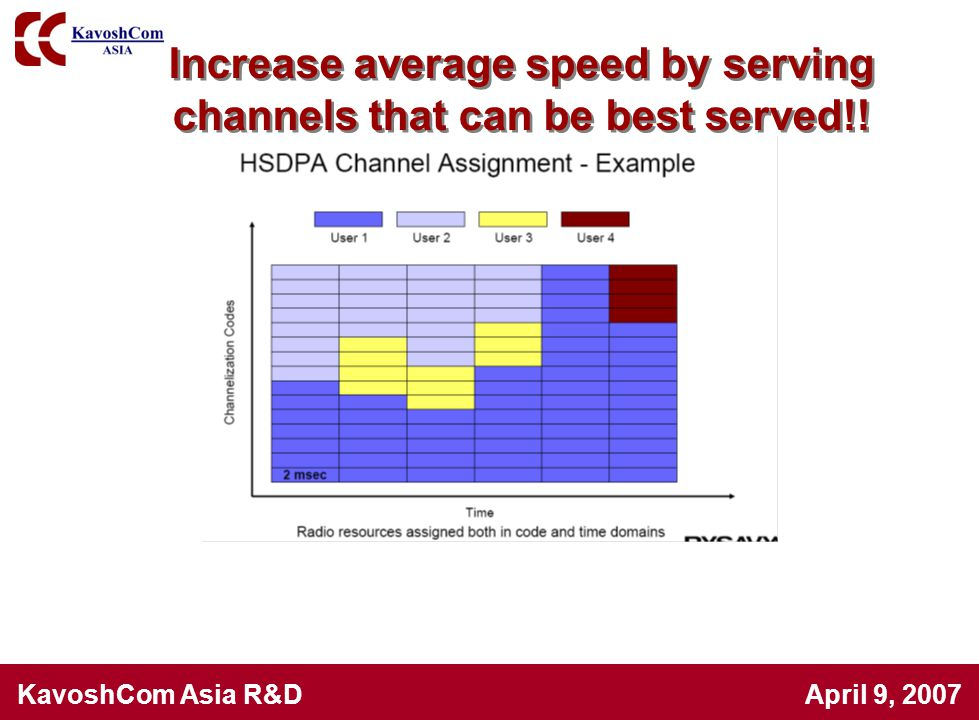 KavoshCom Asia R&D April 9, 2007 Increase average speed by serving channels that can be best served!!
