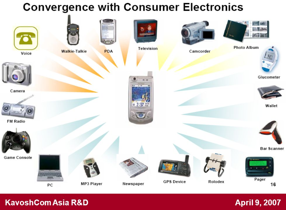 KavoshCom Asia R&D April 9, 2007 Multi-band RF front-end for 4G WiMAX and WLAN applications [C.Garuda-06] 1.Direct Conversion Receiver 2.Multi band including: 2.3-2.9 GHz, 3.3-3.7 GHz, 4.9-5.9 GHz 3.Two stage & programmable LNA instead of wideband LNA 4.The gain of 30-32 dB approximately constant for all bands 5.Utilizes Gilbert cell as a mixer 6.No report about synthesizer and filters 7.In 1.8v IBM 0.18µm CMOS process.