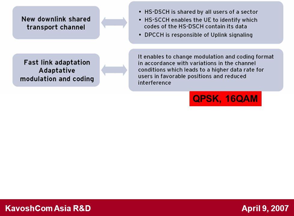 KavoshCom Asia R&D April 9, 2007 Issues QPSK, 16QAM