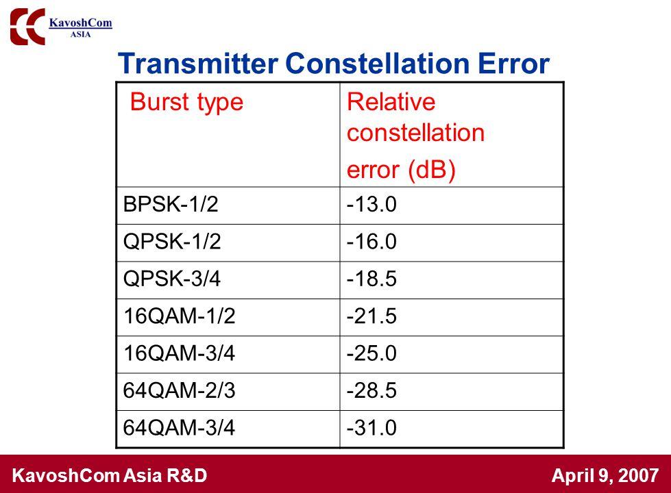 KavoshCom Asia R&D April 9, 2007 Burst typeRelative constellation error (dB) BPSK-1/2-13.0 QPSK-1/2-16.0 QPSK-3/4-18.5 16QAM-1/2-21.5 16QAM-3/4-25.0 6
