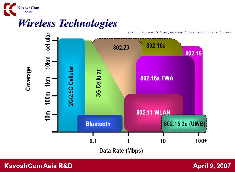 KavoshCom Asia R&D April 9, 2007 Wireless Technologies (source: Worldwide Interoperability for Microwave Access Forum)