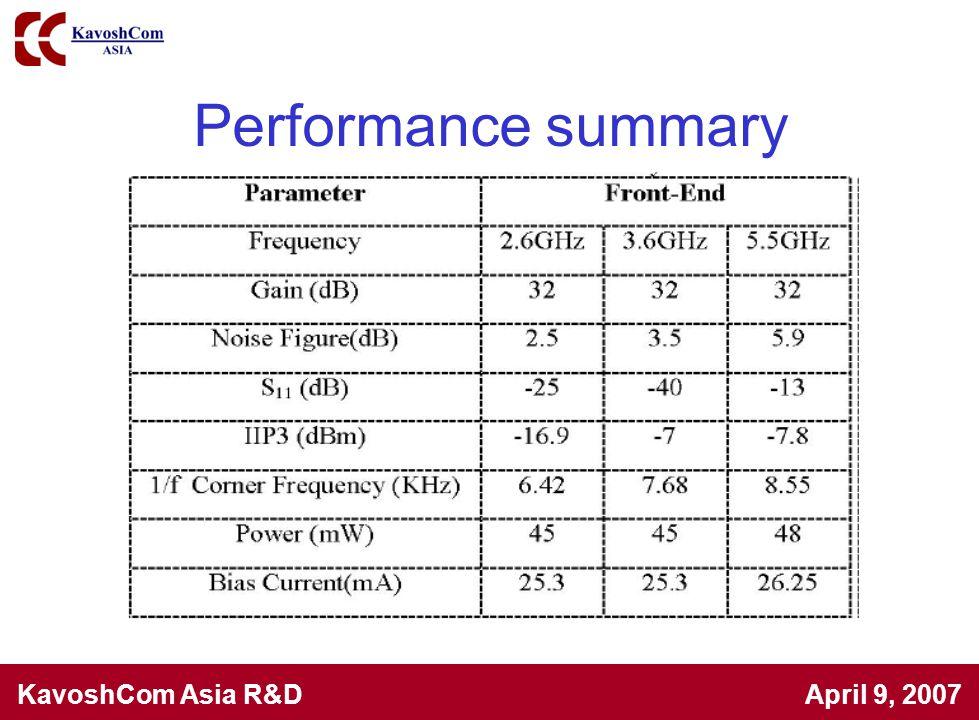 KavoshCom Asia R&D April 9, 2007 Performance summary