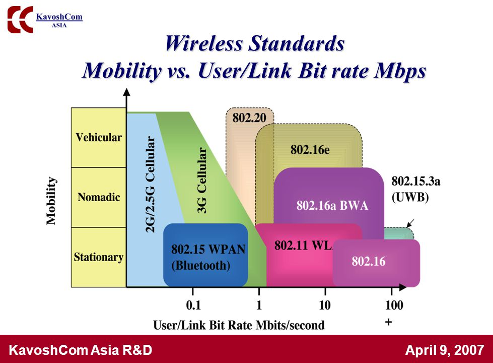 KavoshCom Asia R&D April 9, 2007 Dual-band 4.9-5.95 GHz, 2.3-2.5 GHz, 0.18µm CMOS Transceiver for 802.11a/b/g and 802.16d/e(WiBro) [I.Vassiliou, et.al, Broadcom-06] 1.Direct Conversion double band transceiver is fabricated in a 0.18µm 1P6M CMOS 2.Fractional-N synthesizer achieves 0.6˚(0.7˚) integrated phase error at 5GHz (2.4GHz) 3.Digital calibration eliminates I/Q mismatch and carrier leakage 4.Programmable BW filters are used 5.Achieves EVM of -35dB in both transmit and receive paths 6.Achieves sideband suppression better than 45 dB & LO leakage lower than -30dBc
