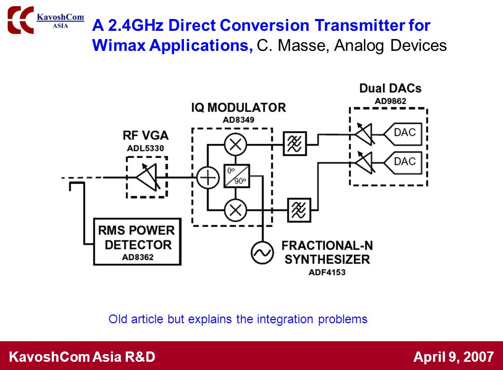 KavoshCom Asia R&D April 9, 2007 Old article but explains the integration problems A 2.4GHz Direct Conversion Transmitter for Wimax Applications, C. M