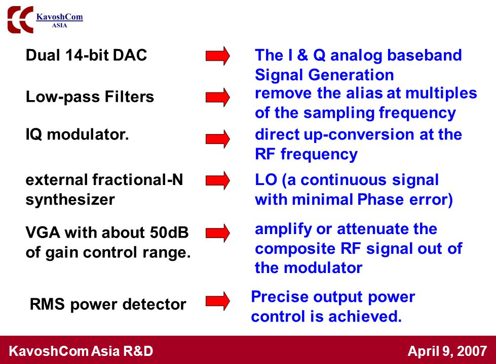 KavoshCom Asia R&D April 9, 2007 The I & Q analog baseband Signal Generation Dual 14-bit DAC IQ modulator.direct up-conversion at the RF frequency rem