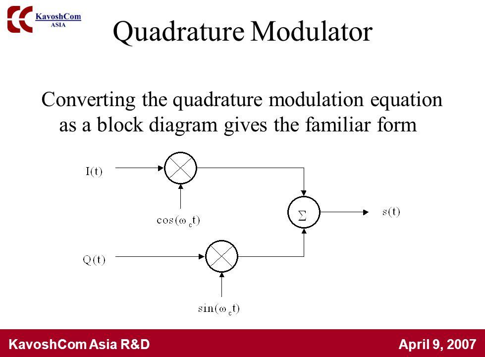 KavoshCom Asia R&D April 9, 2007 Quadrature Modulator Converting the quadrature modulation equation as a block diagram gives the familiar form