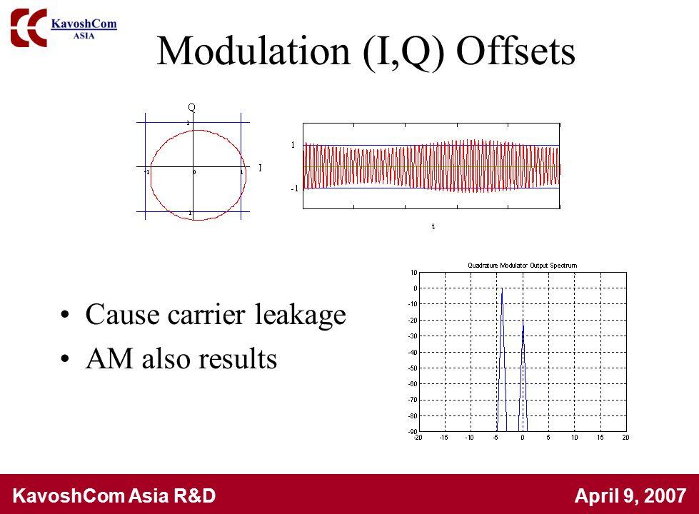 KavoshCom Asia R&D April 9, 2007 Modulation (I,Q) Offsets Cause carrier leakage AM also results