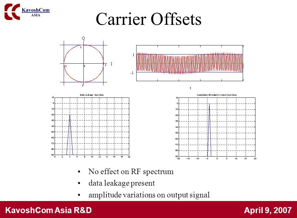 KavoshCom Asia R&D April 9, 2007 Carrier Offsets No effect on RF spectrum data leakage present amplitude variations on output signal