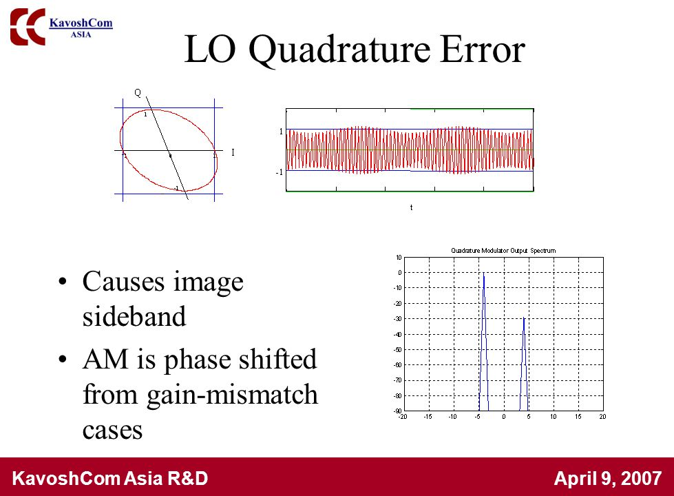 KavoshCom Asia R&D April 9, 2007 LO Quadrature Error Causes image sideband AM is phase shifted from gain-mismatch cases