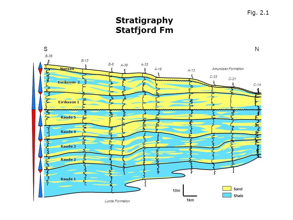 Stratigraphy Statfjord Fm B-38 SN B-13 B-8 A-38 A-33 A-18 A-13 C-33 C-21 C-1A Lunde Formation Amundsen Formation 10m 1km Sand Shale Raude 1 Raude 2 Raude 3 Raude 4 Raude 5 Eiriksson 1 Nansen Eiriksson 2 Fig.