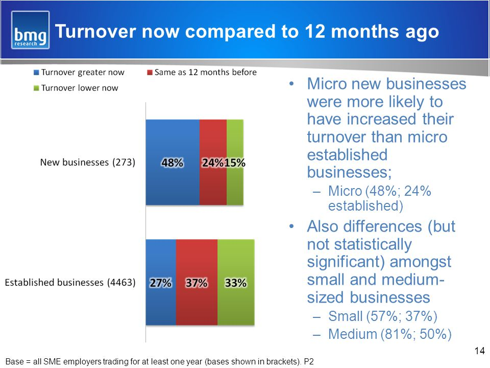 Turnover now compared to 12 months ago Micro new businesses were more likely to have increased their turnover than micro established businesses; –Micro (48%; 24% established) Also differences (but not statistically significant) amongst small and medium- sized businesses –Small (57%; 37%) –Medium (81%; 50%) 14 Base = all SME employers trading for at least one year (bases shown in brackets).