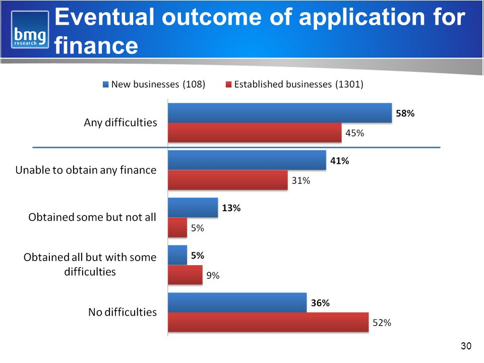 30 Eventual outcome of application for finance