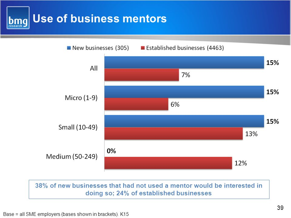 39 Use of business mentors Base = all SME employers (bases shown in brackets).