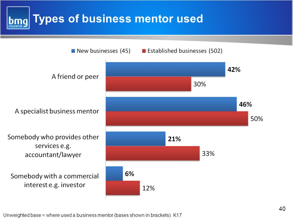 40 Types of business mentor used Unweighted base = where used a business mentor (bases shown in brackets).