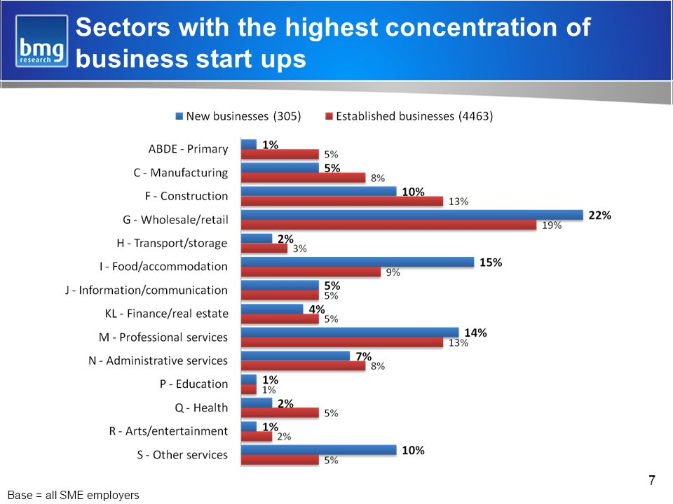 7 Sectors with the highest concentration of business start ups Base = all SME employers