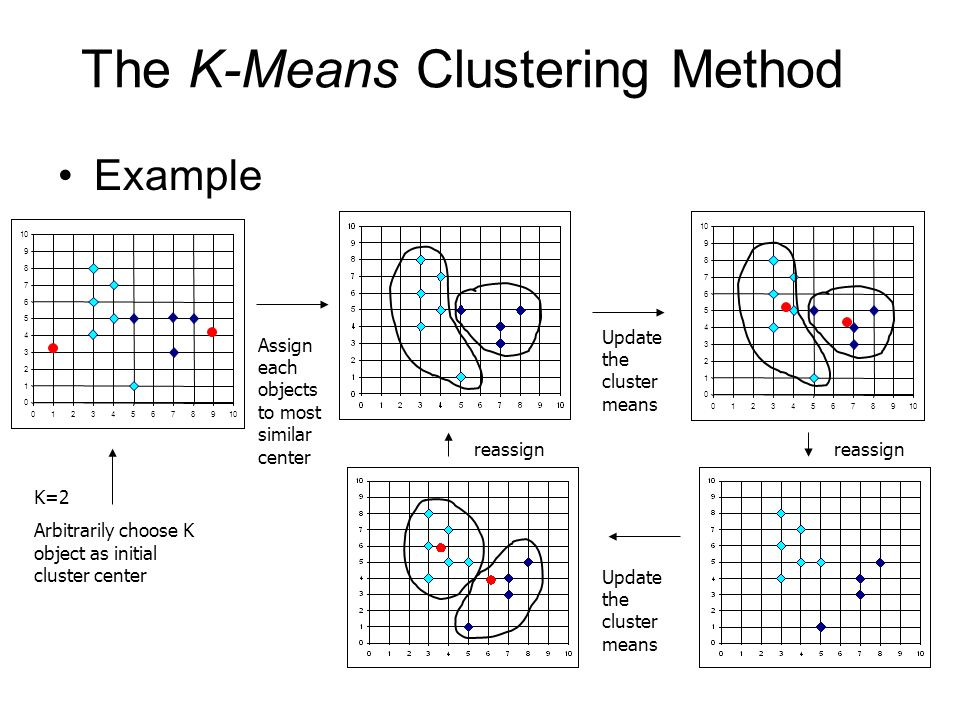 Limitations: K-means Clustering Limitations: –The k-means algorithm is sensitive to outliers since an object with an extremely large value may substantially distort the distribution of the data.