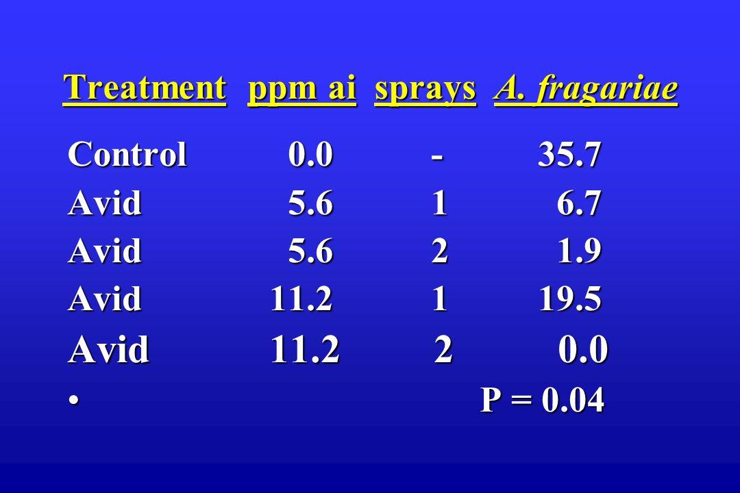 Treatment ppm ai sprays A.