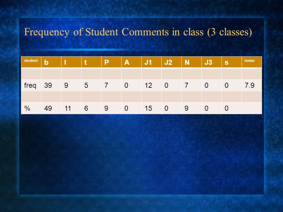 Frequency of Student Comments in class (3 classes) student bltPAJ1J2NJ3s mean freq3995701207007.9 %4911690150900