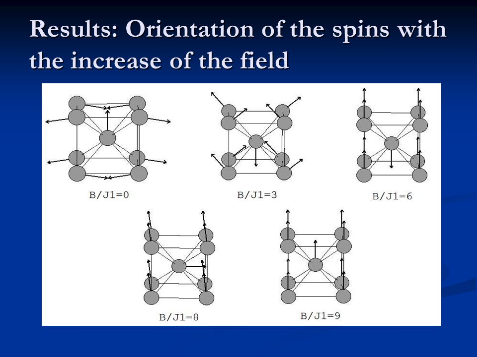Results: Orientation of the spins with the increase of the field