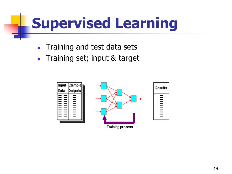 14 Supervised Learning Training and test data sets Training set; input & target