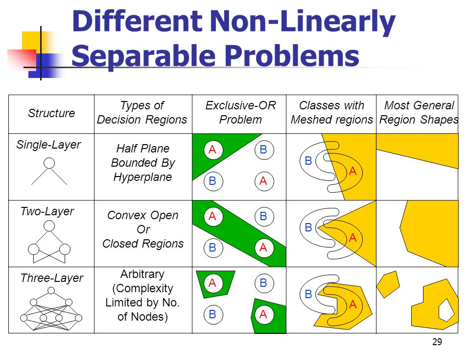 29 Different Non-Linearly Separable Problems Structure Types of Decision Regions Exclusive-OR Problem Classes with Meshed regions Most General Region