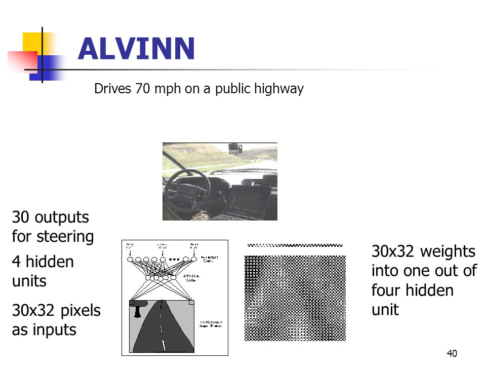 40 ALVINN Drives 70 mph on a public highway 30x32 pixels as inputs 30 outputs for steering 30x32 weights into one out of four hidden unit 4 hidden units
