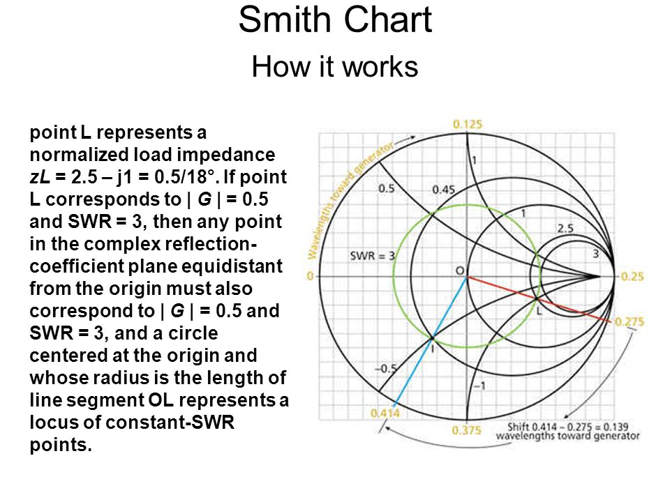 Smith Chart How it works point L represents a normalized load impedance zL = 2.5 – j1 = 0.5/18°.