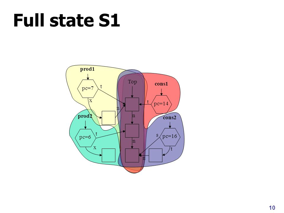 10 Full state S1 Top n x n x t s t t n n prod1 cons1 prod2 pc=7 cons2 pc=6 pc=14 pc=16 t