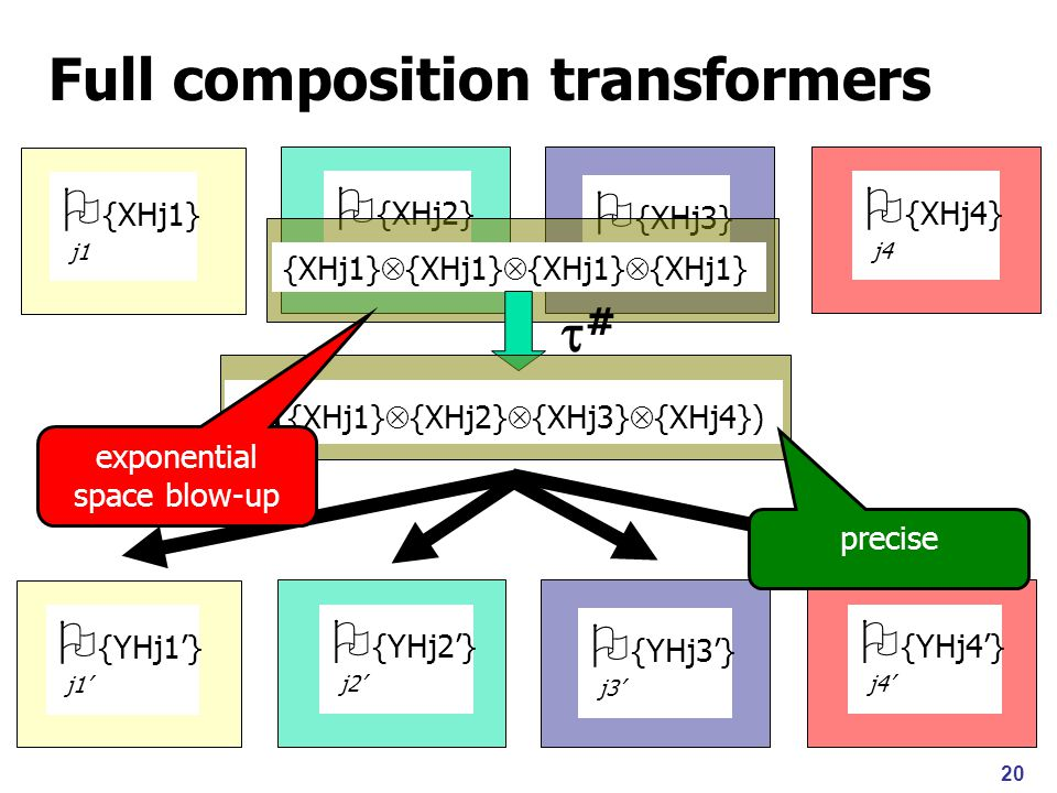 20 Full composition transformers  {XHj1} j1  {XHj2} j2  {XHj3} j3  {XHj4} j4 {XHj1}  {XHj1}  {XHj1}  {XHj1} ##  # ({XHj1}  {XHj2}  {XHj3}  {XHj4})  {YHj1'} j1'  {YHj2'} j2'  {YHj3'} j3'  {YHj4'} j4' exponential space blow-up precise