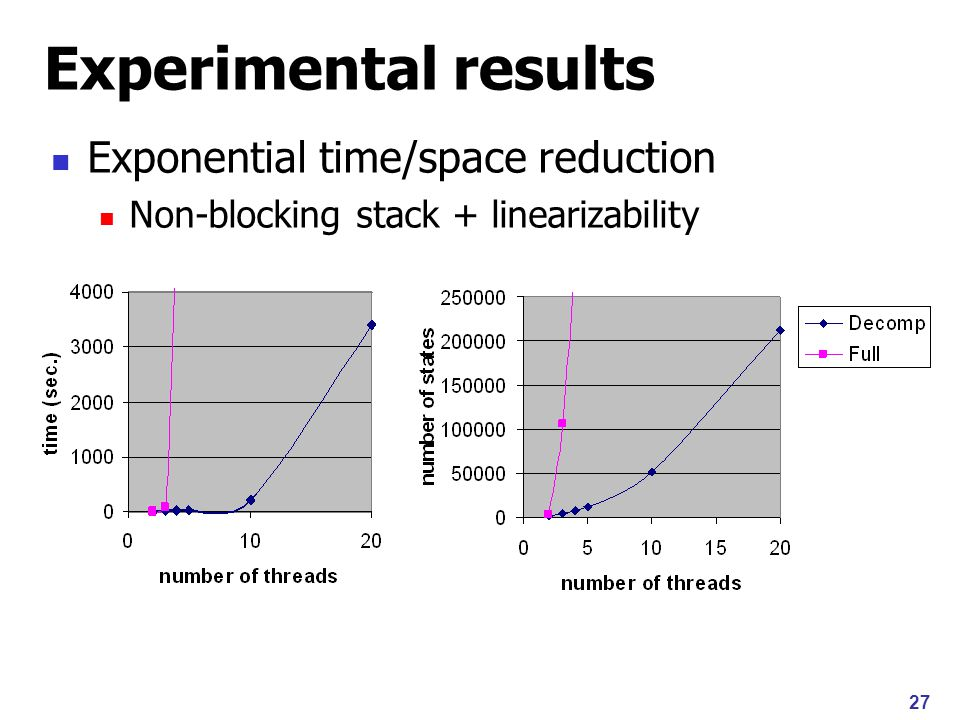 27 Experimental results Exponential time/space reduction Non-blocking stack + linearizability
