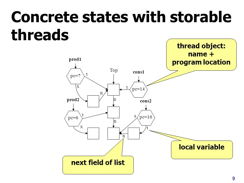 9 Concrete states with storable threads Top n x n x t s t t n n prod1 cons1 prod2 pc=7 cons2 pc=6 pc=14 pc=16 t thread object: name + program location local variable next field of list