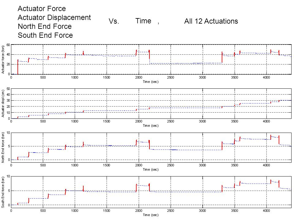 Actuator Force Actuator Displacement North End Force South End Force Vs. Time, First 5 Actuations