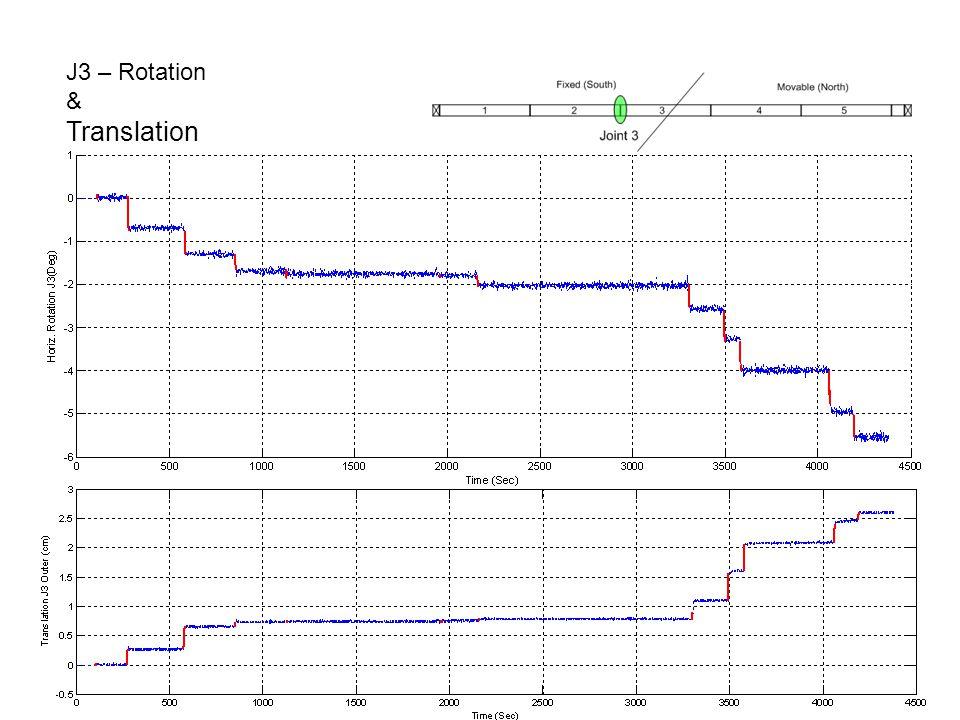 J3 – Rotation & Translation