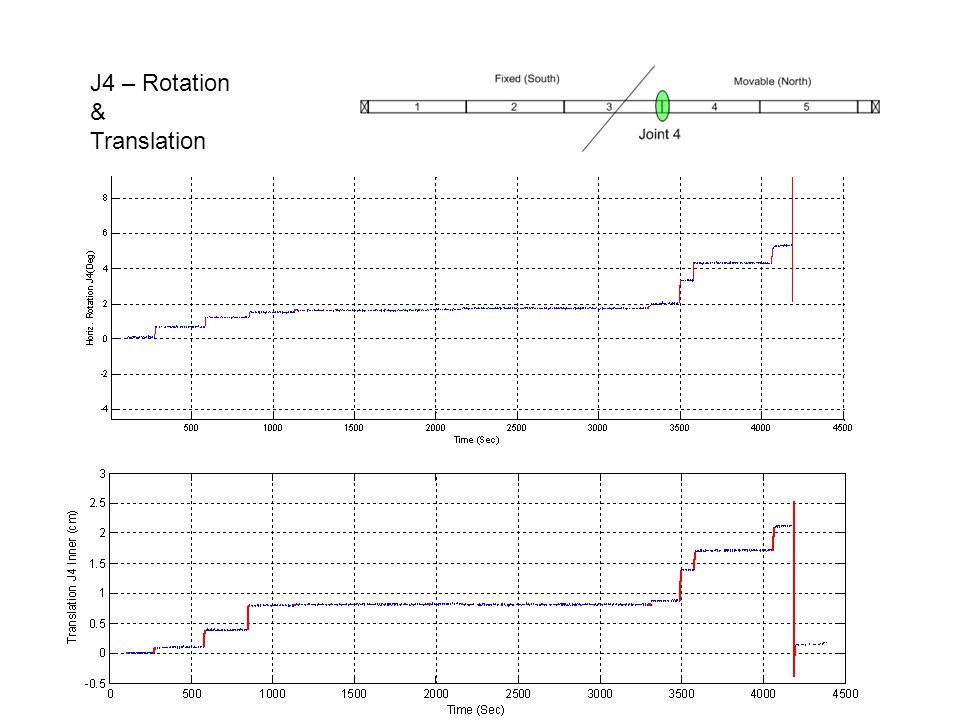 J4 – Rotation & Translation