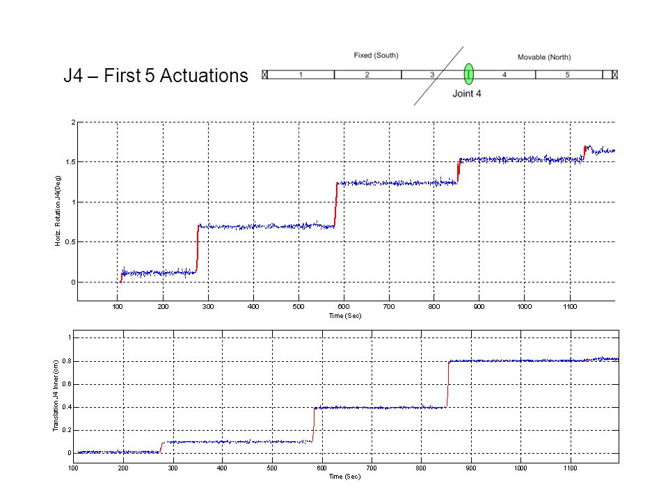 J4 – First 5 Actuations